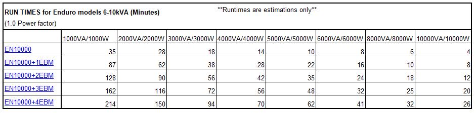 EN10000 Run time charts