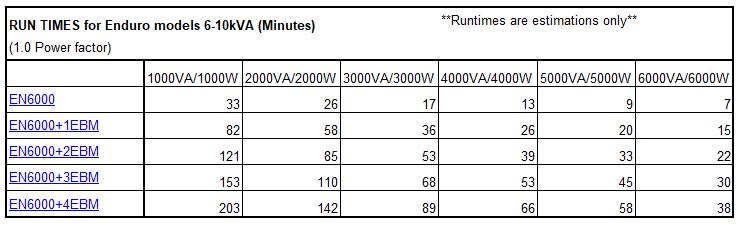 EN6000 Run time charts